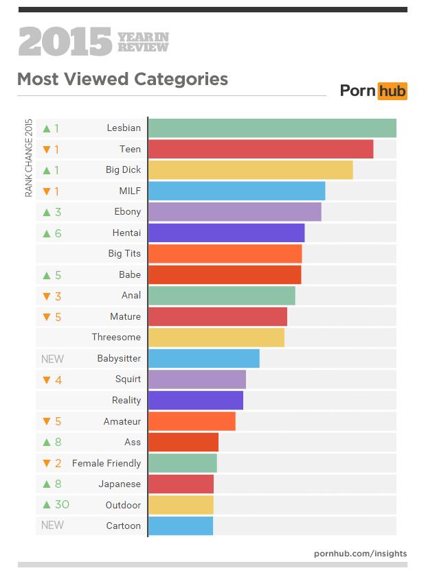 Kaj smo največkrat iskali na pornografskih straneh?