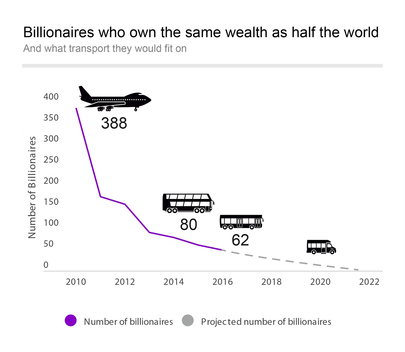 Bogastvo najbogatejših strmo narašča.