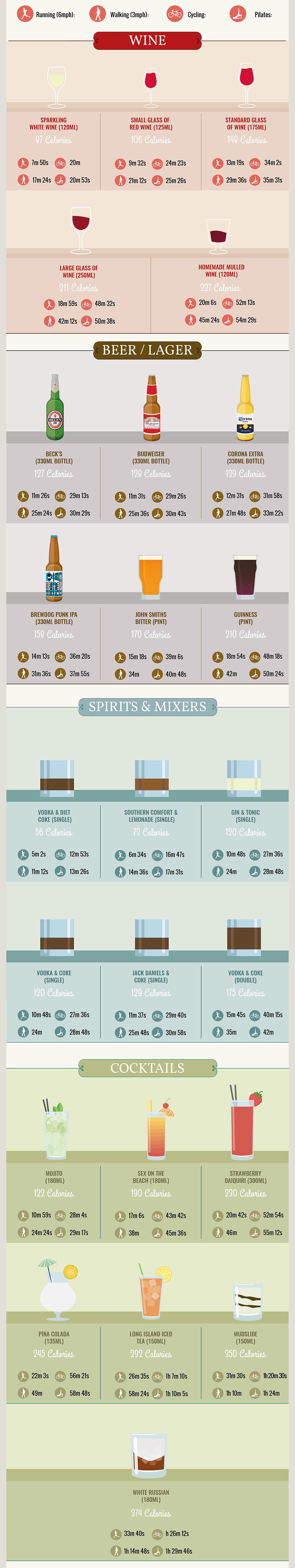 Koliko časa moramo biti fizično aktivni, da porabimo kalorije zaužite z alkoholom?