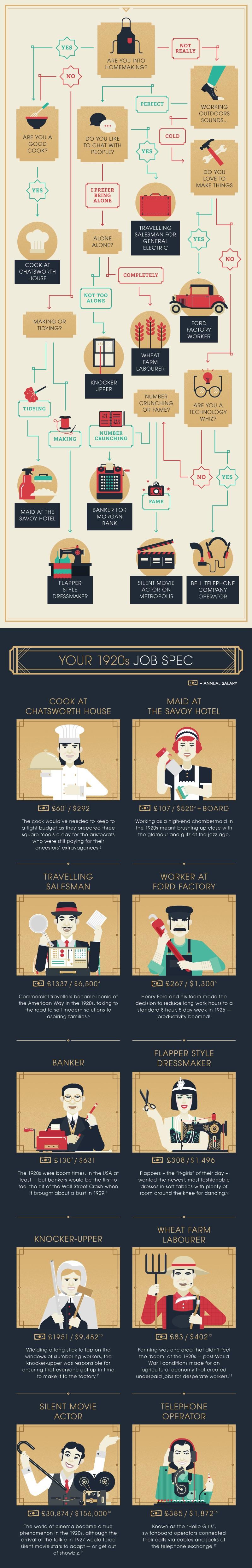 Katero službo bi imeli, če bi živeli 100 let nazaj?