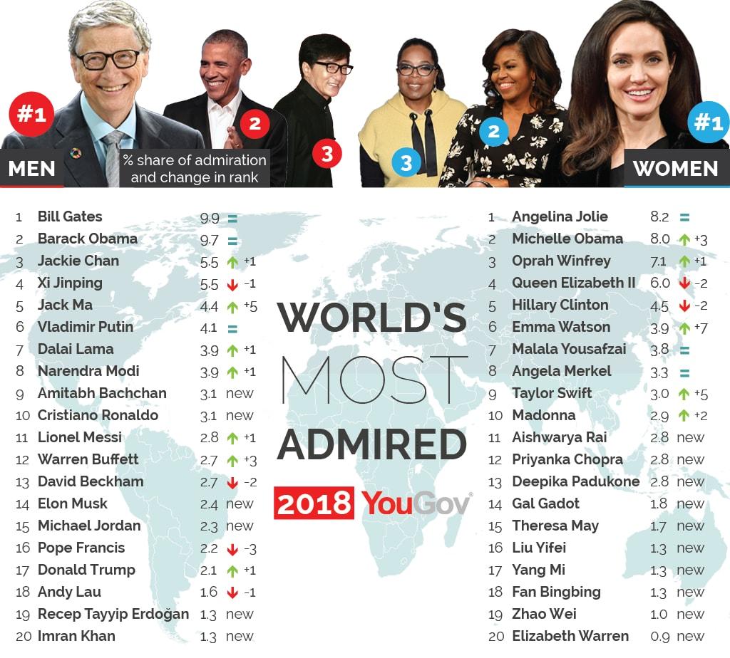 Bill Gates in Angelina Jolie sta se znašla na vrhu seznama.